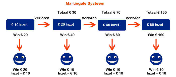 Martingale inzet systeem roulette